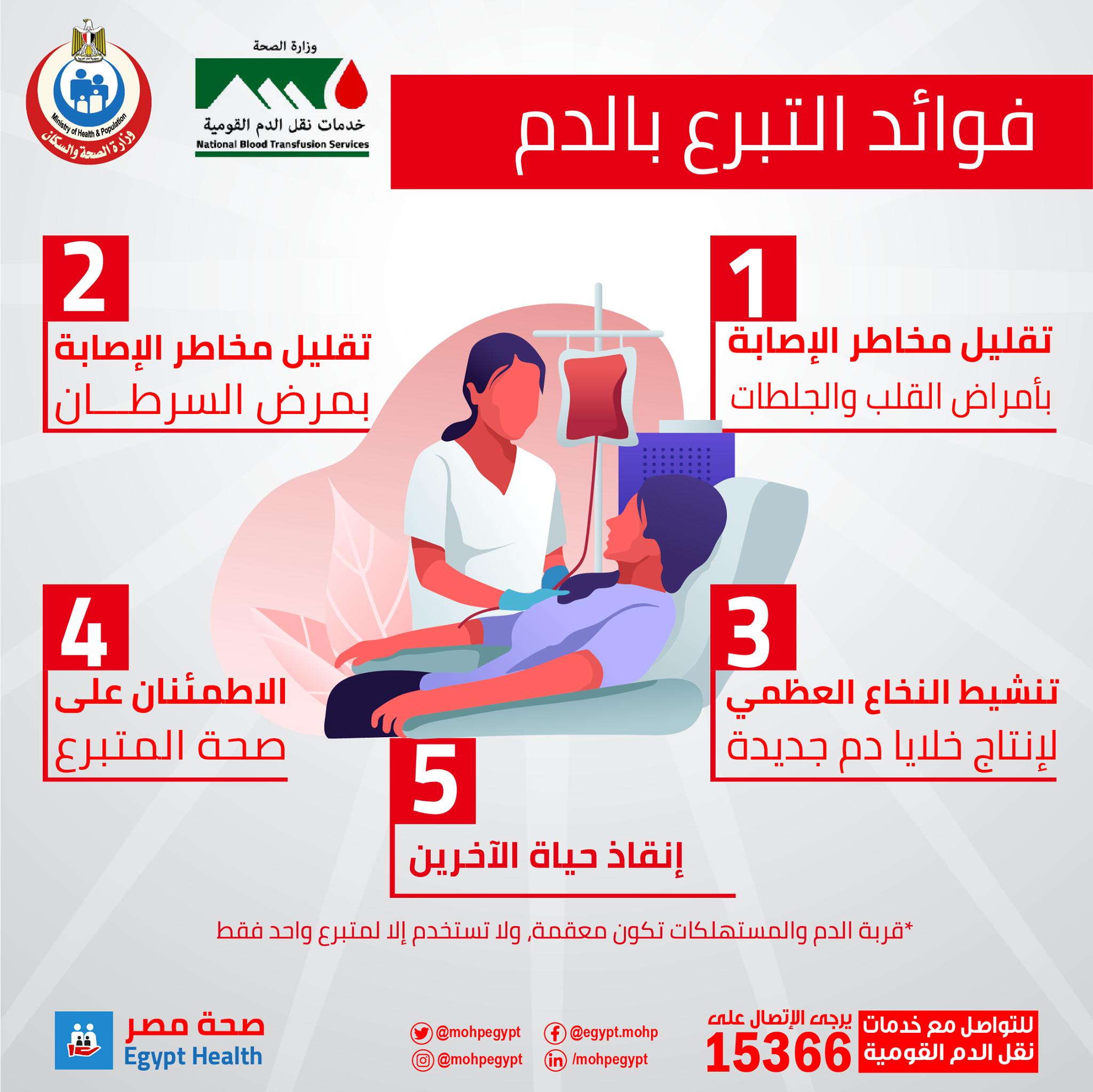 انفوجراف وزارة الصحة
