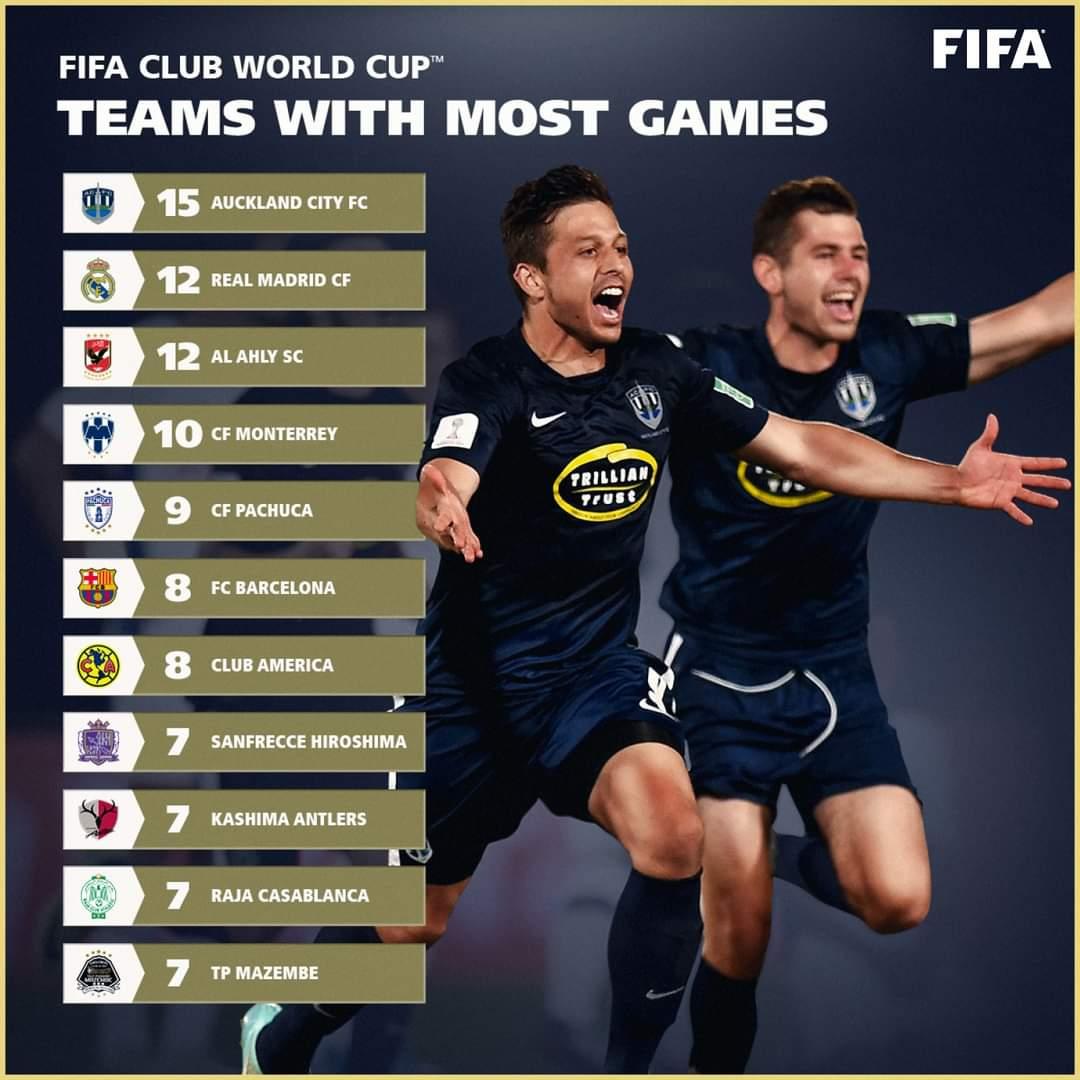 ترتيب الاندية الأكثر مشاركة في مونديال الأندية