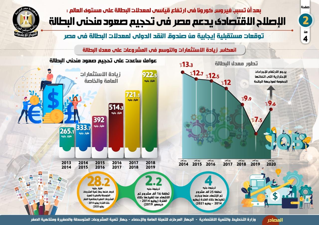 الإصلاح الاقتصادى (4)