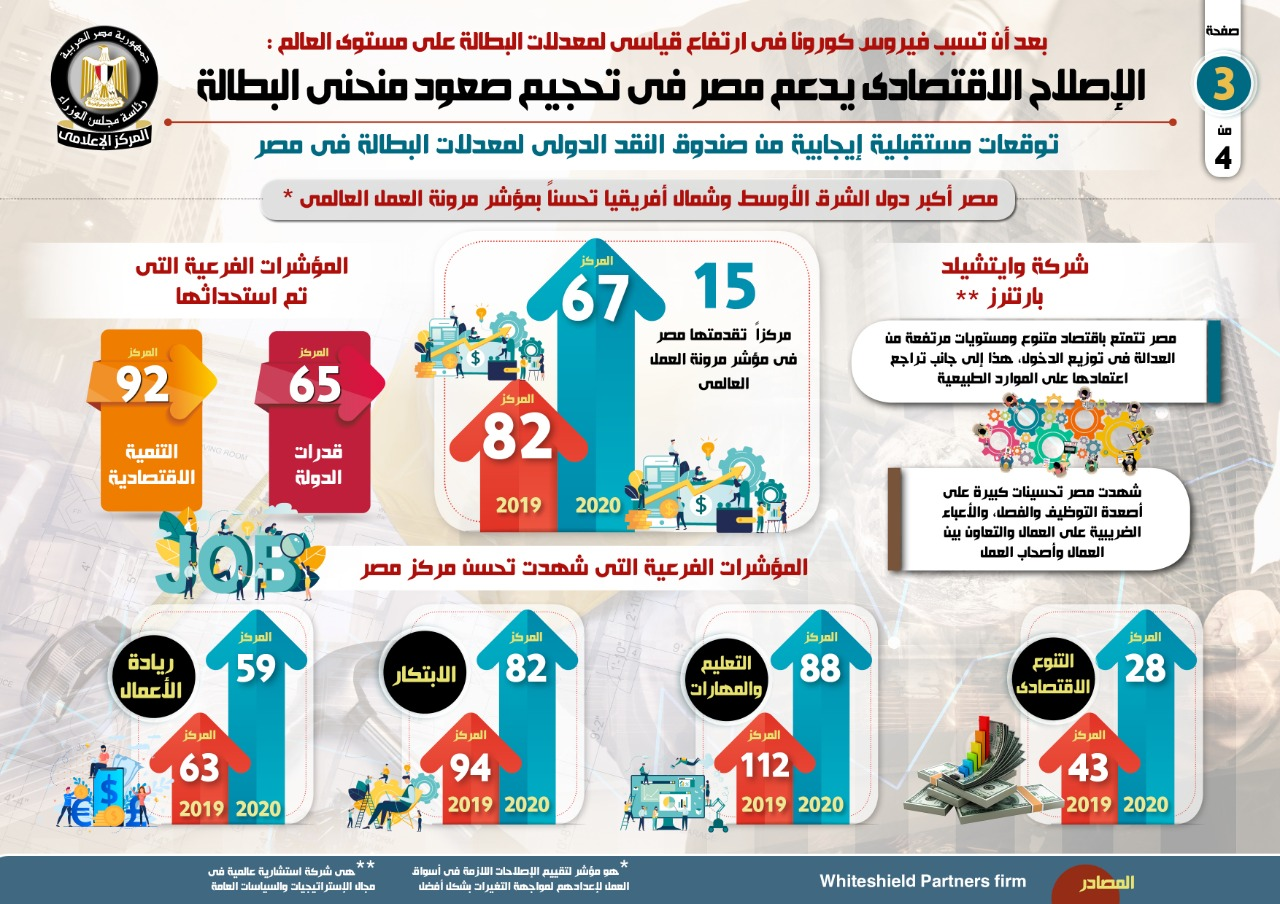 الإصلاح الاقتصادى (1)