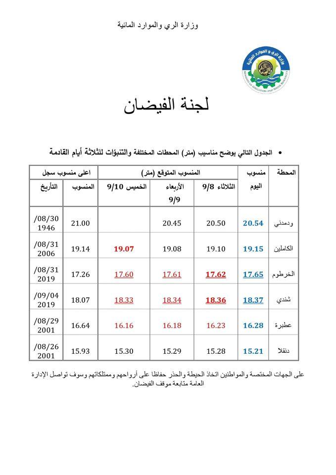 جدول مناسيب النيل