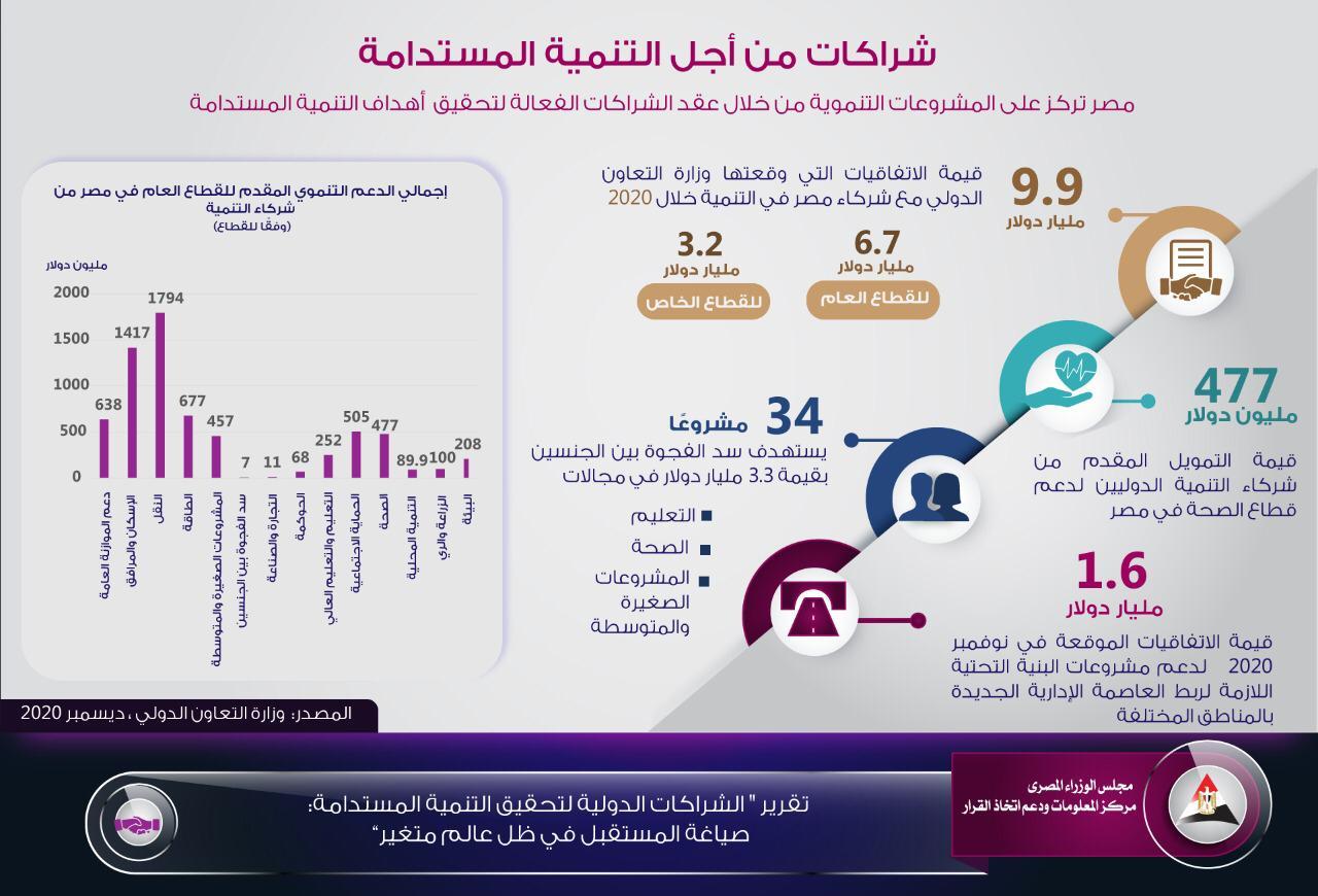 الحكومة مصر استطاعت تأمين عدد من الاتفاقيات مع شركاء التنمية فى 2020