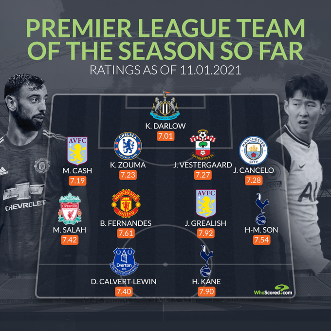 التشكيلة المثالية في الدوري الانجليزي منتصف الموسم