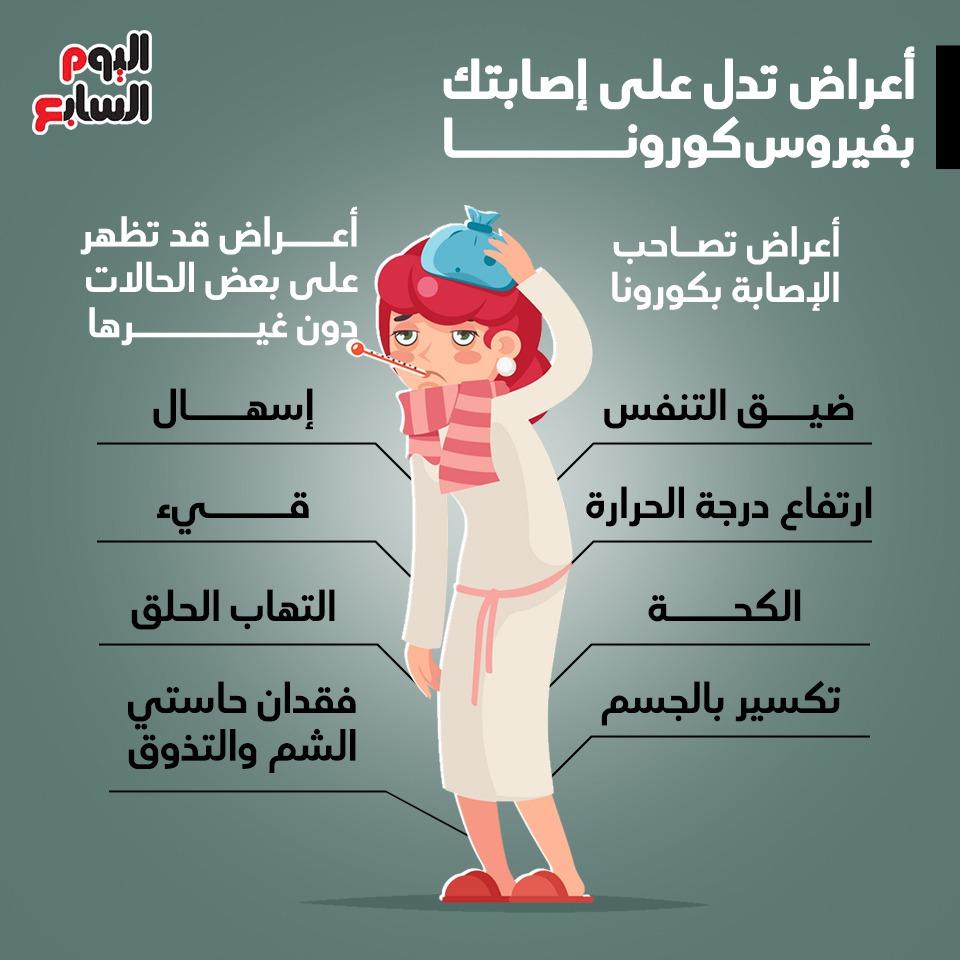 اعراض تدل على إصابتك بفيروس كورونا