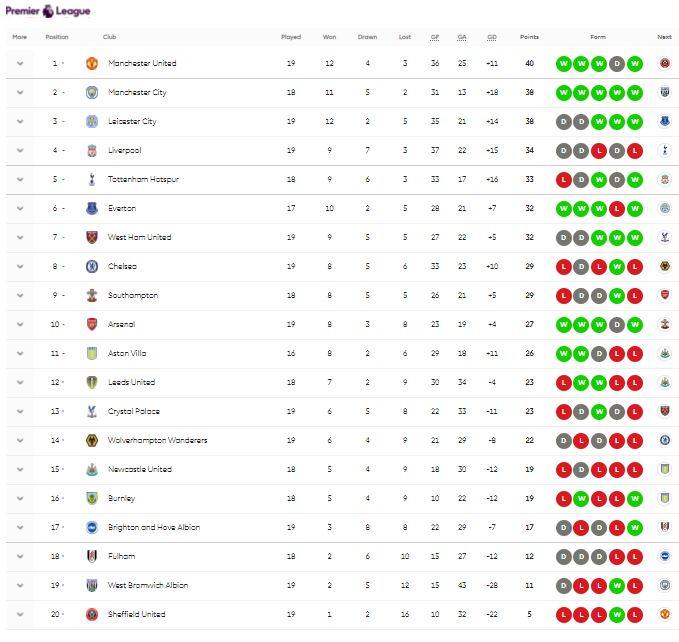 ترتيب الدوري الانجليزي قبل مباراة أستون فيلا ضد نيوكاسل 1