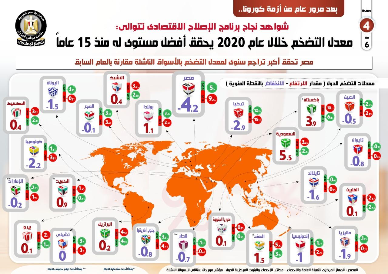 معدل التضخم خلال عام 2020 (4)
