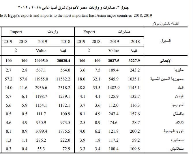 جدول صادرات وواردات مصر لأهم دول شرق أسيا