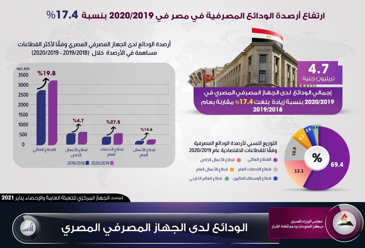 ارتفاع الودائع المصرفية لـ4.7 تريليونات
