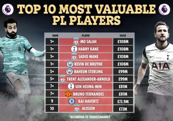 اللاعبين الأعلى فى القيمة تسويقية بالدوري الإنجليزي