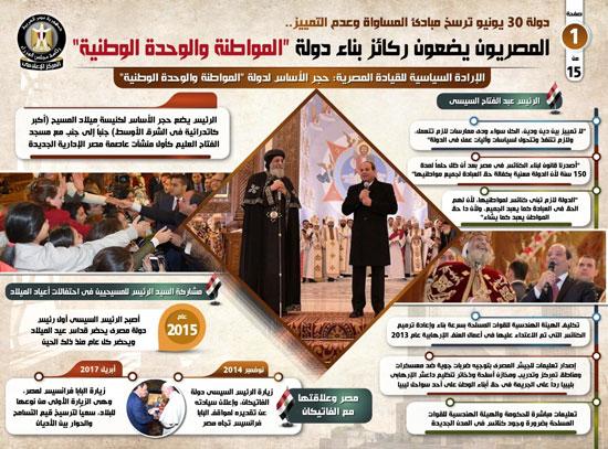انفوجراف ركائز بناء دولة المواطنة والوحدة الوطنية (1)