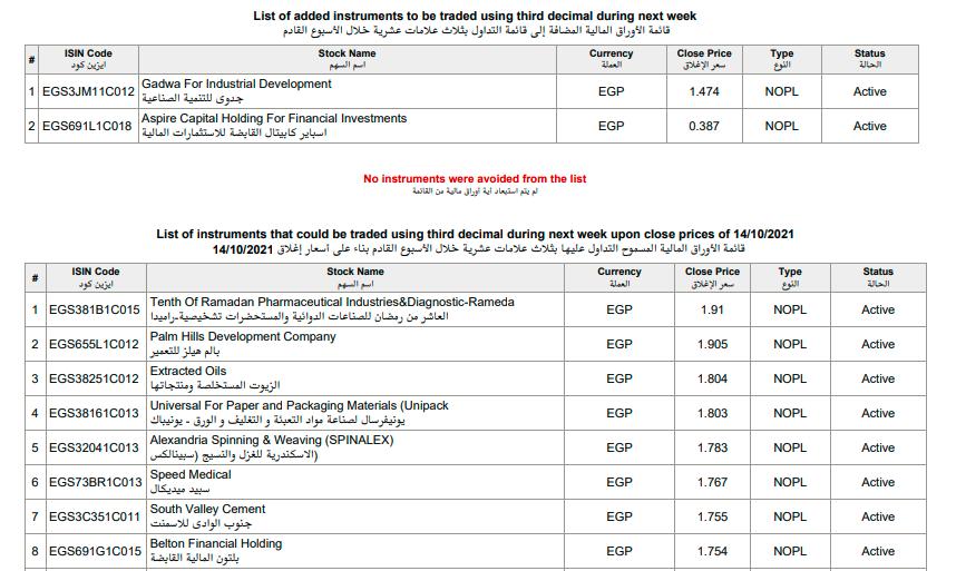 قائمة الأوراق المالية