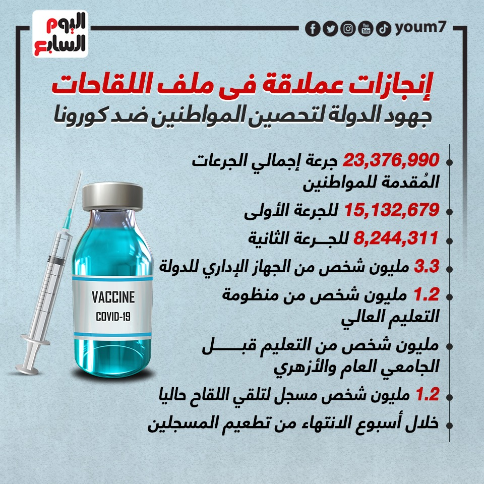 إنجازات عملاقة فى ملف اللقاحات.. جهود الدولة ضد كورونا