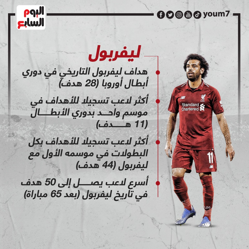 Salah records with Liverpool