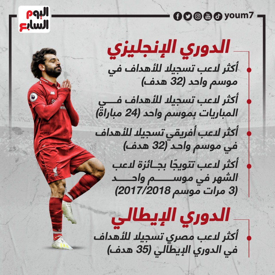 Mohamed Salah's record numbers in the English Premier League and the Italian League