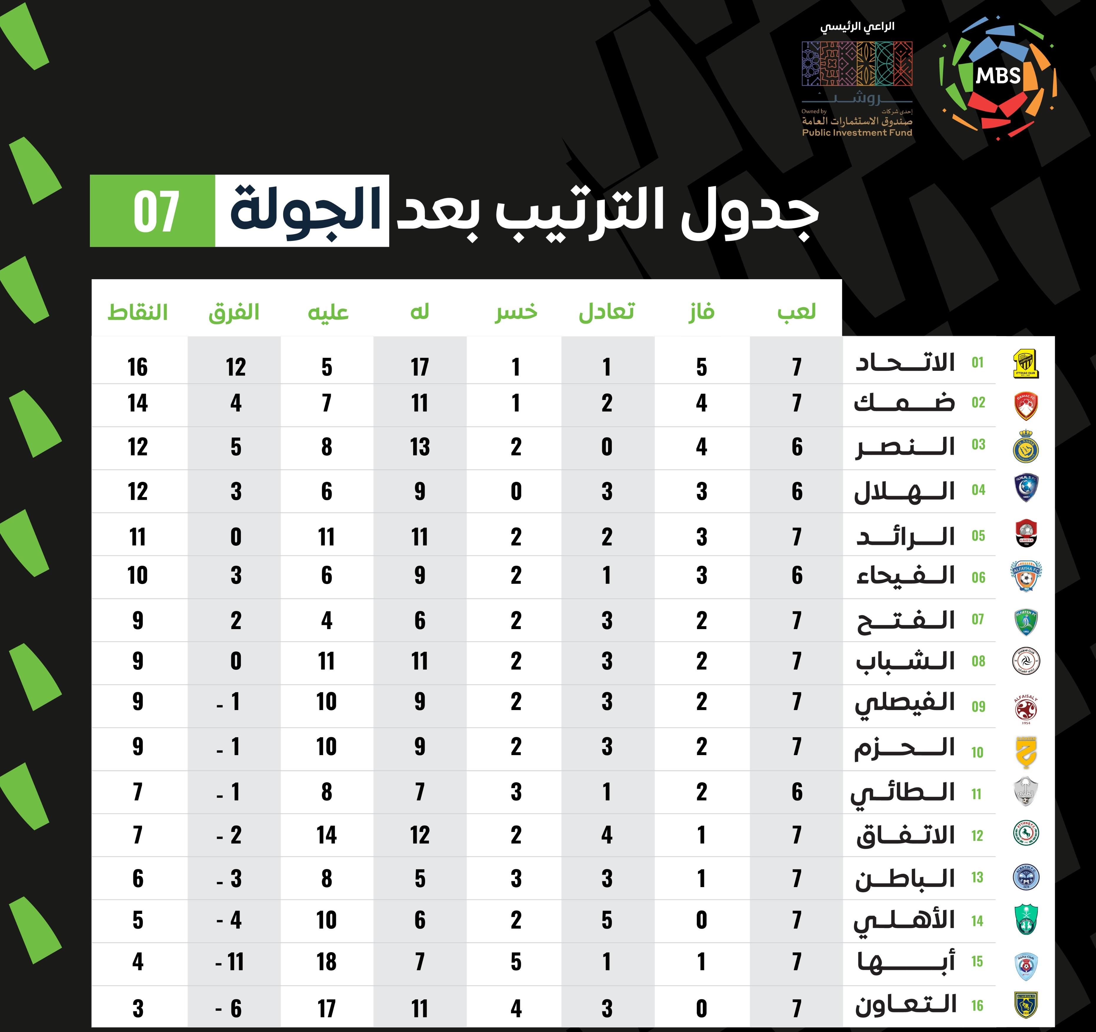 Saudi league standings