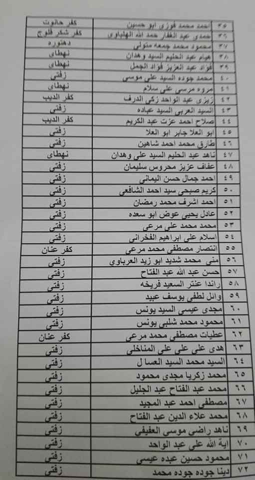 أسماء المستحقين للوحدات السكنية بمساكن الجزيرة في الغربية (3)