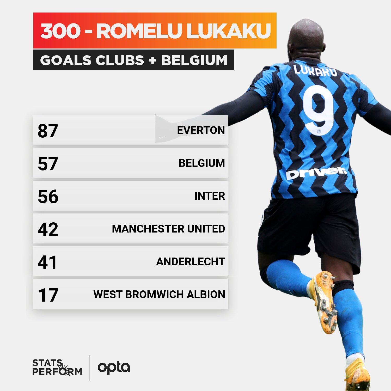 أهداف لوكاكو الـ300