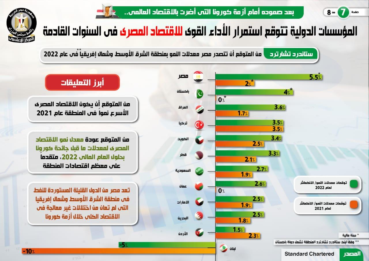 المؤسسات الدولية تتوقع استمرار الأداء القوى للاقتصاد المصرى (4)