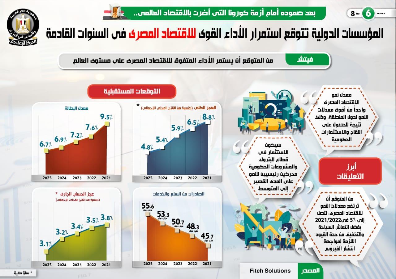 المؤسسات الدولية تتوقع استمرار الأداء القوى للاقتصاد المصرى (1)