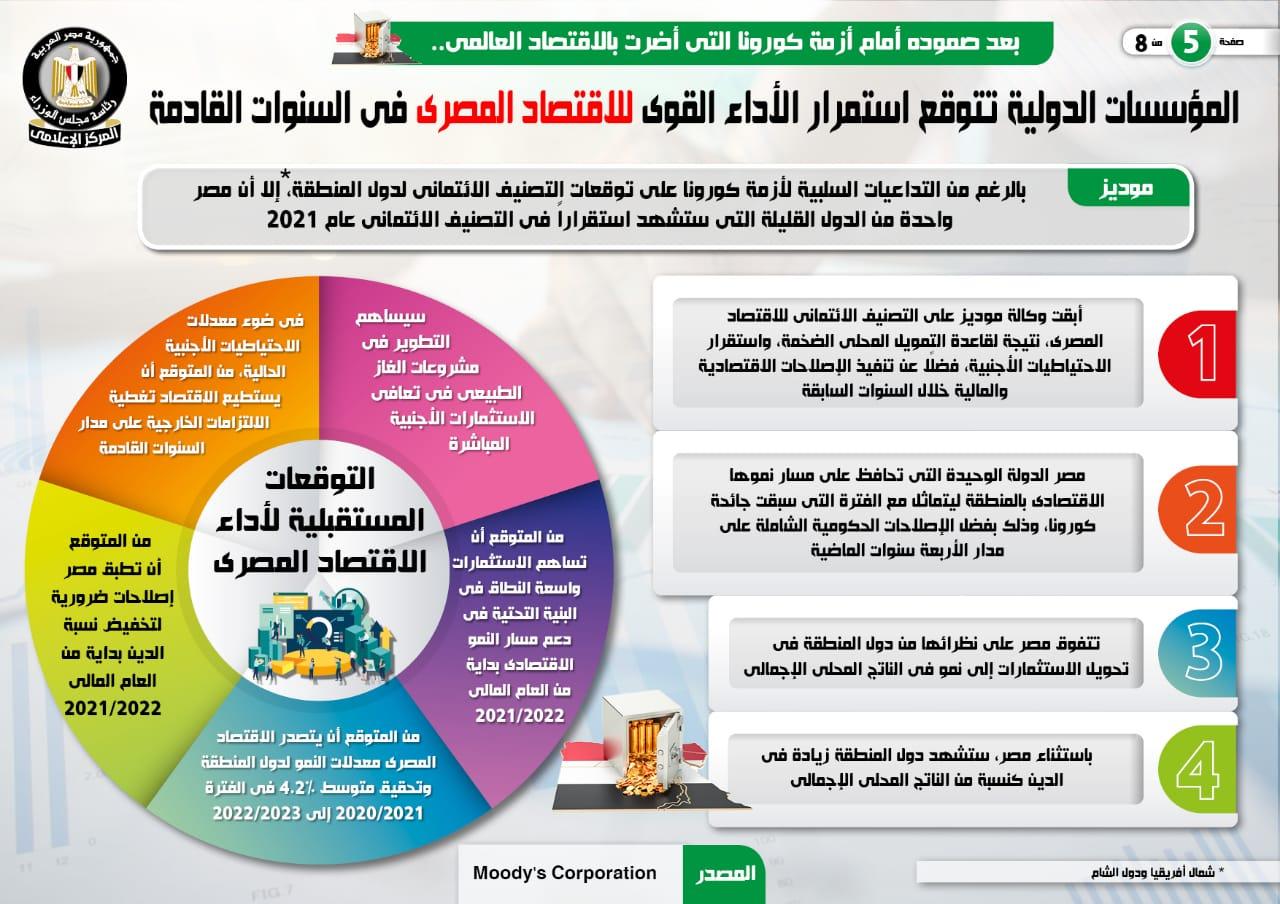 المؤسسات الدولية تتوقع استمرار الأداء القوى للاقتصاد المصرى (8)