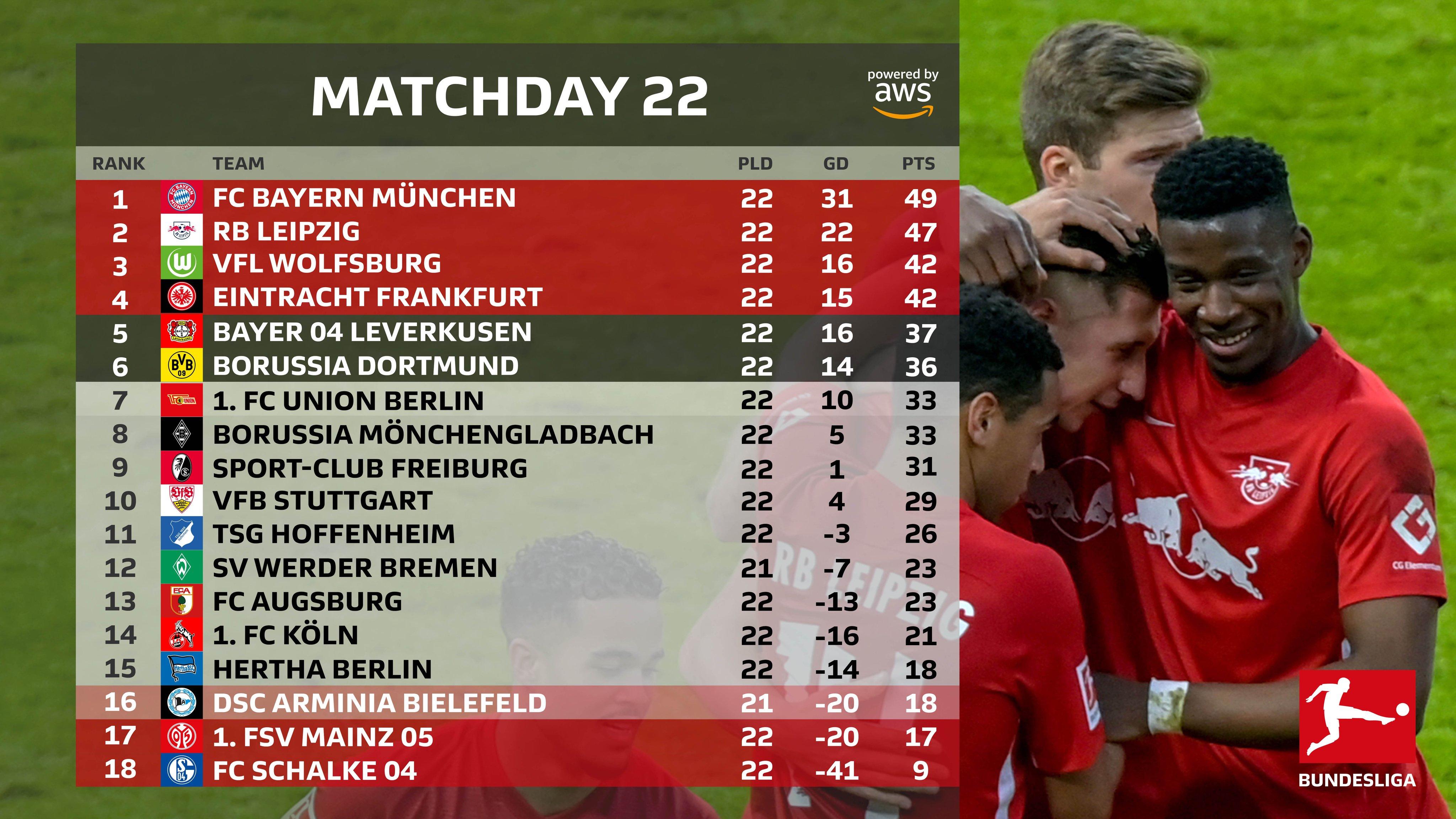 ترتيب الدوري الألماني بعد انتهاء الجولة 22