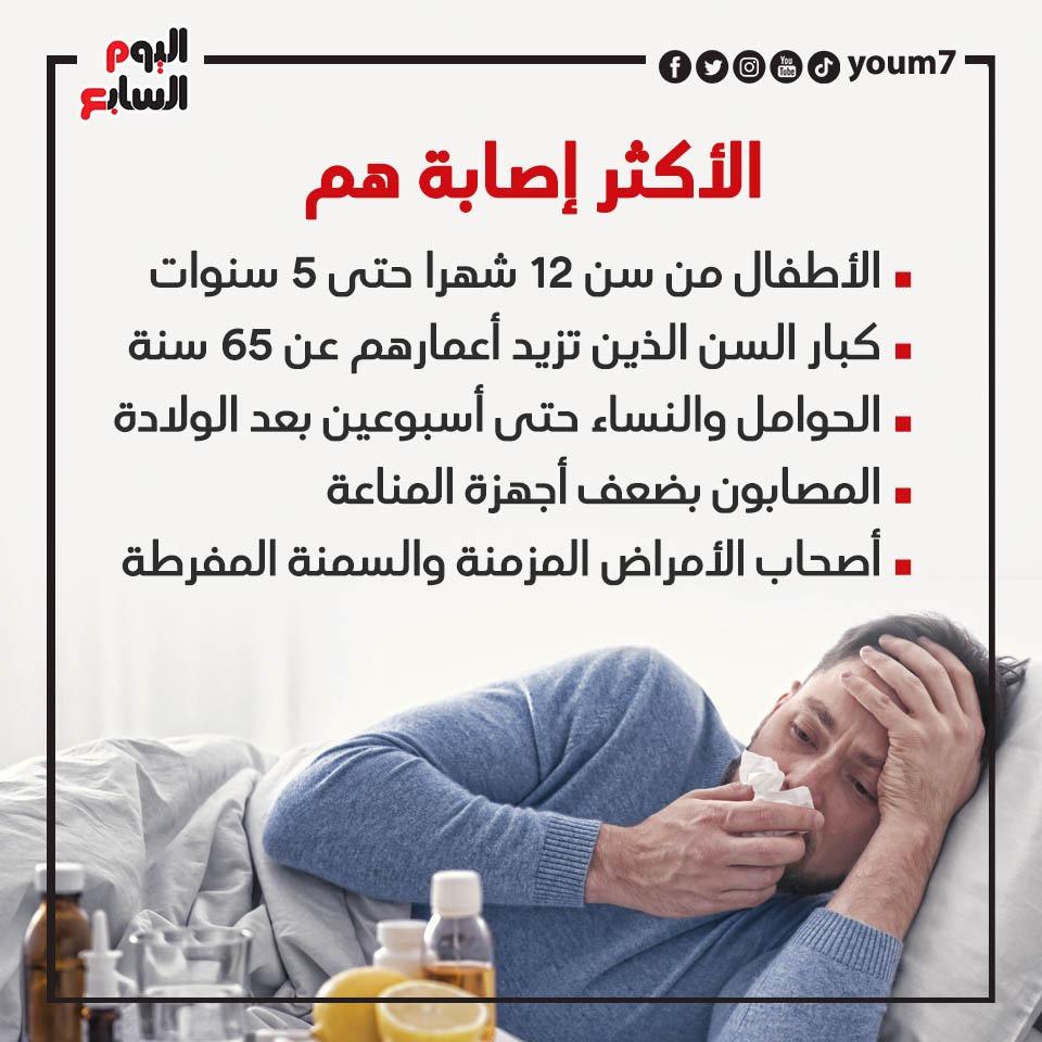 الأكثر إصابة بالأنفلونزا الموسمية