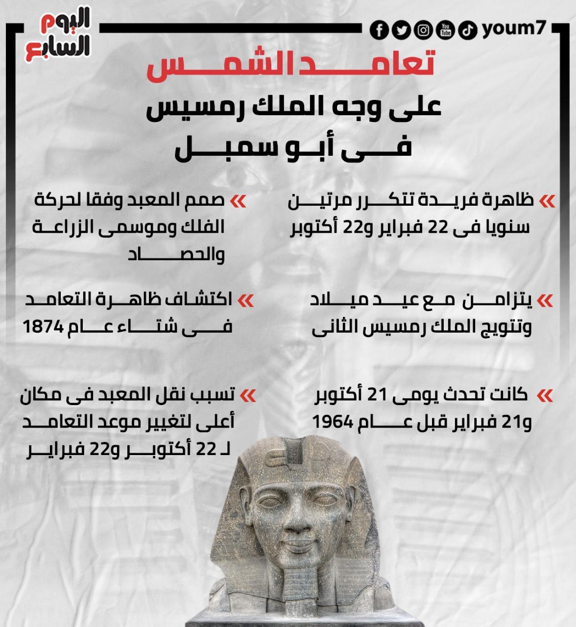 تعامد الشمس على وجه الملك رمسيس في أبوسمبل