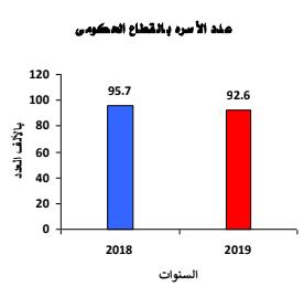 عدد الأسرة عام 2019