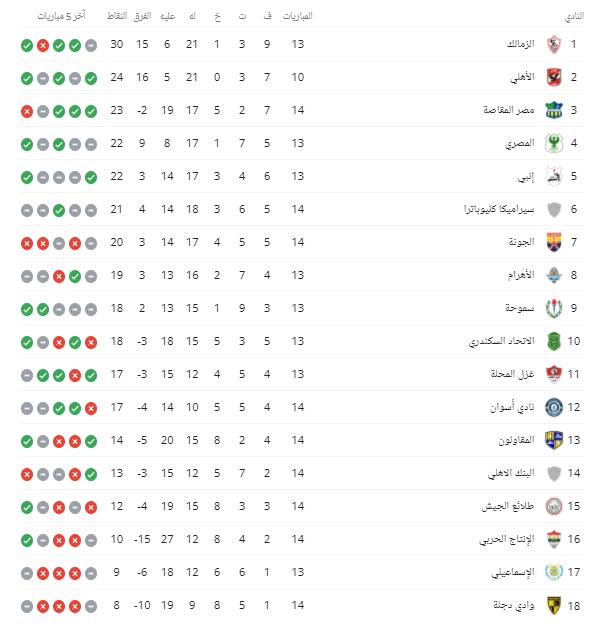 جدول ترتيب الدوري المصري اليوم الإثنين