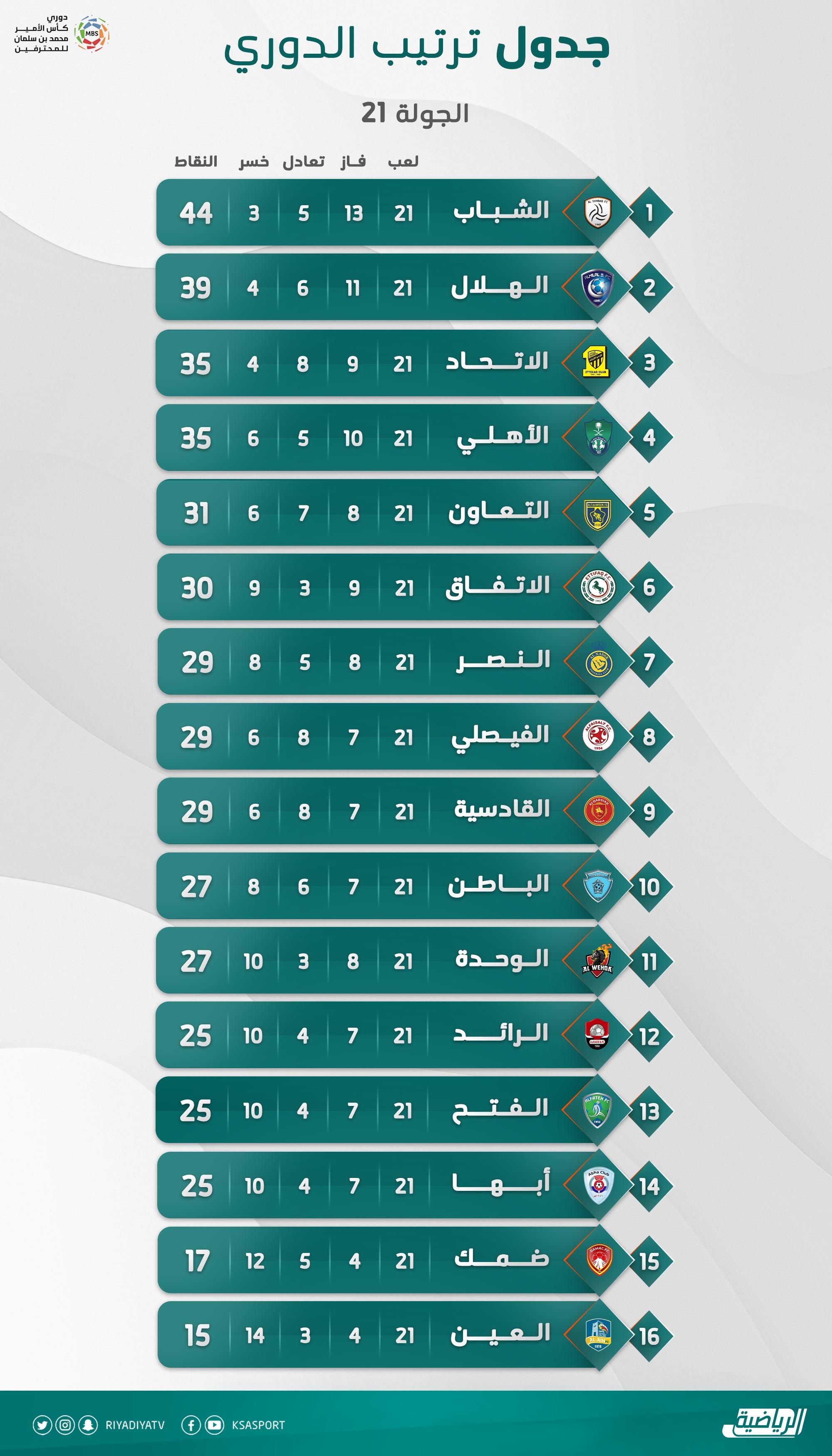 جدول ترتيب الدوري السعودي بعد انتهاء الجولة 21