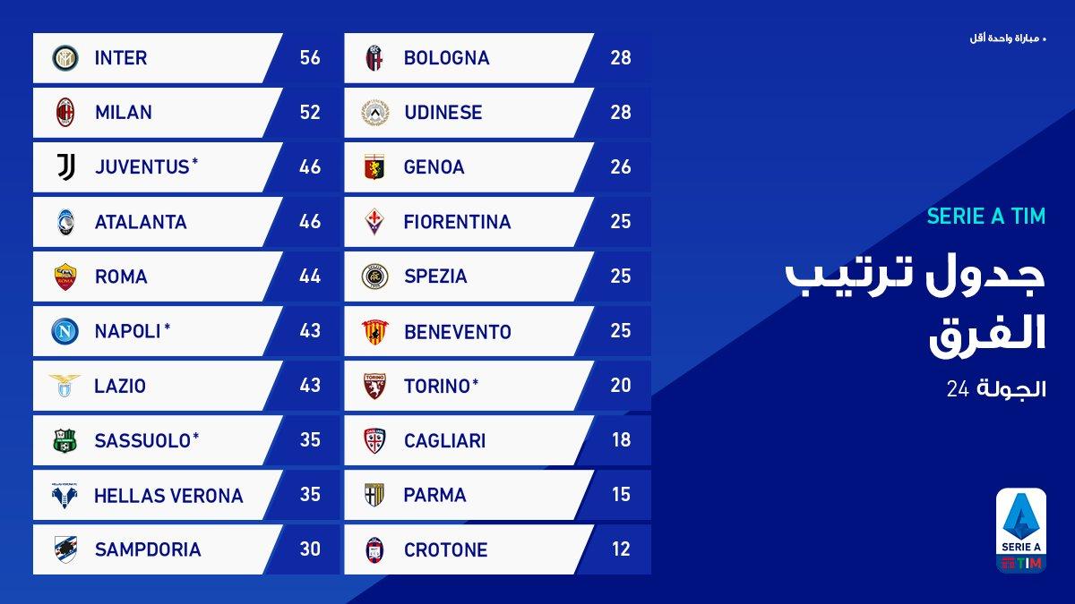 جدول ترتيب الدوري الايطالي