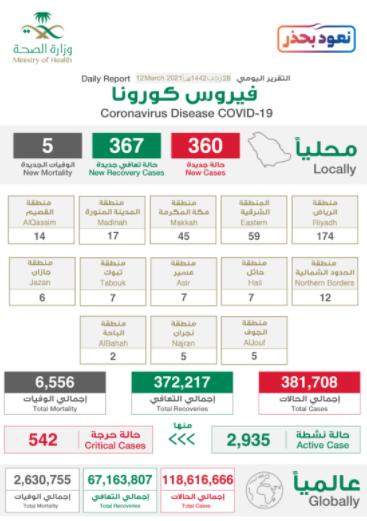 بيان الصحة السعودية
