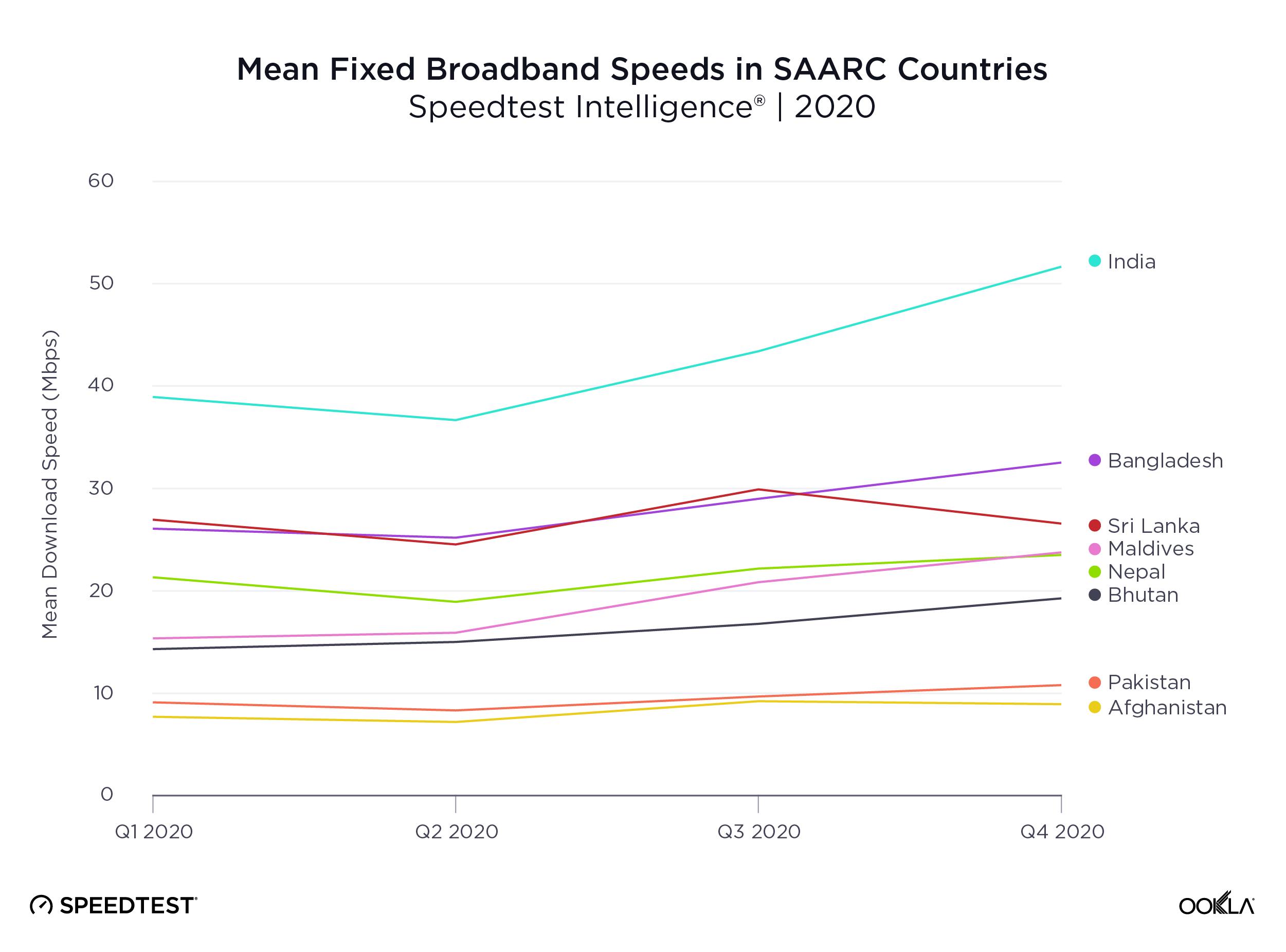 Mean-Fixed-Broadband-Speeds_SAARC_0321