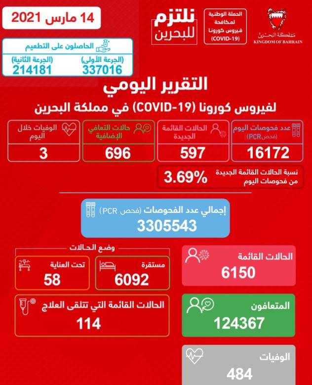 كورونا في البحرين