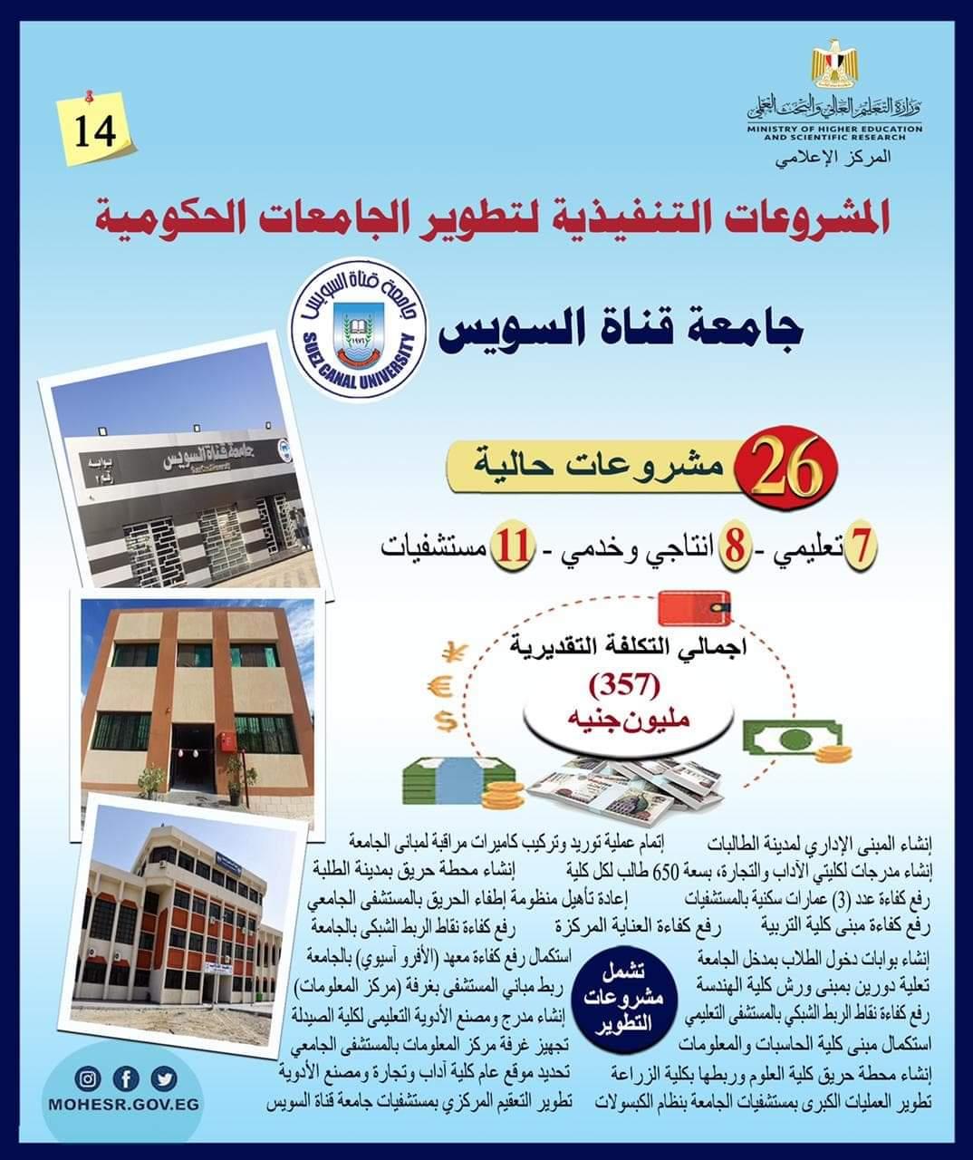 انفوجراف أعمال تطوير جامعة قناة السويس