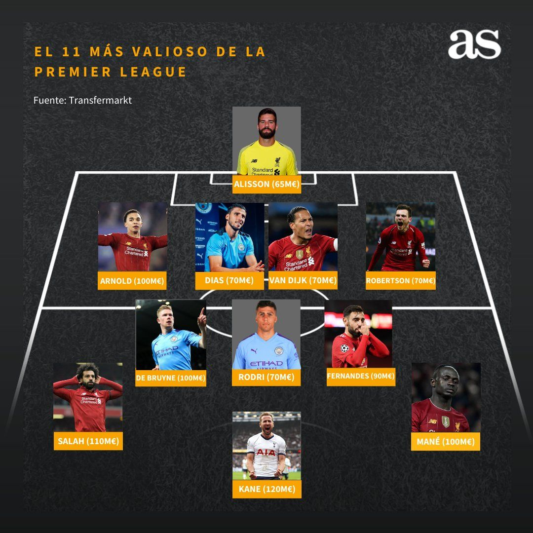 The most expensive formation of the English Premier League from Ace