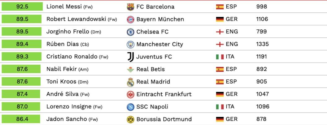 قائمة أفضل 10 لاعبين في 2021
