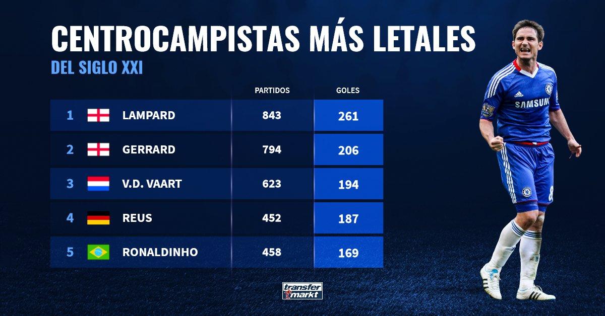 أكثر لاعبي الوسط تسجيلا للأهداف