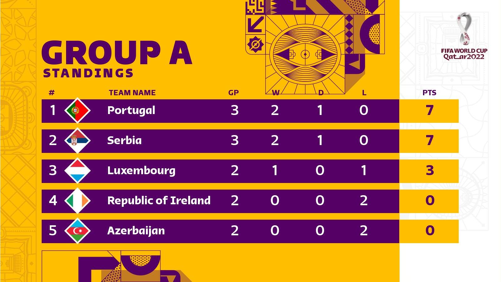 مباريات المنتخب السعودي تصفيات كأس العالم 2022