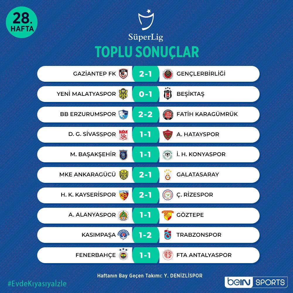 نتائج مباريات الجولة 28 في الدوري التركي