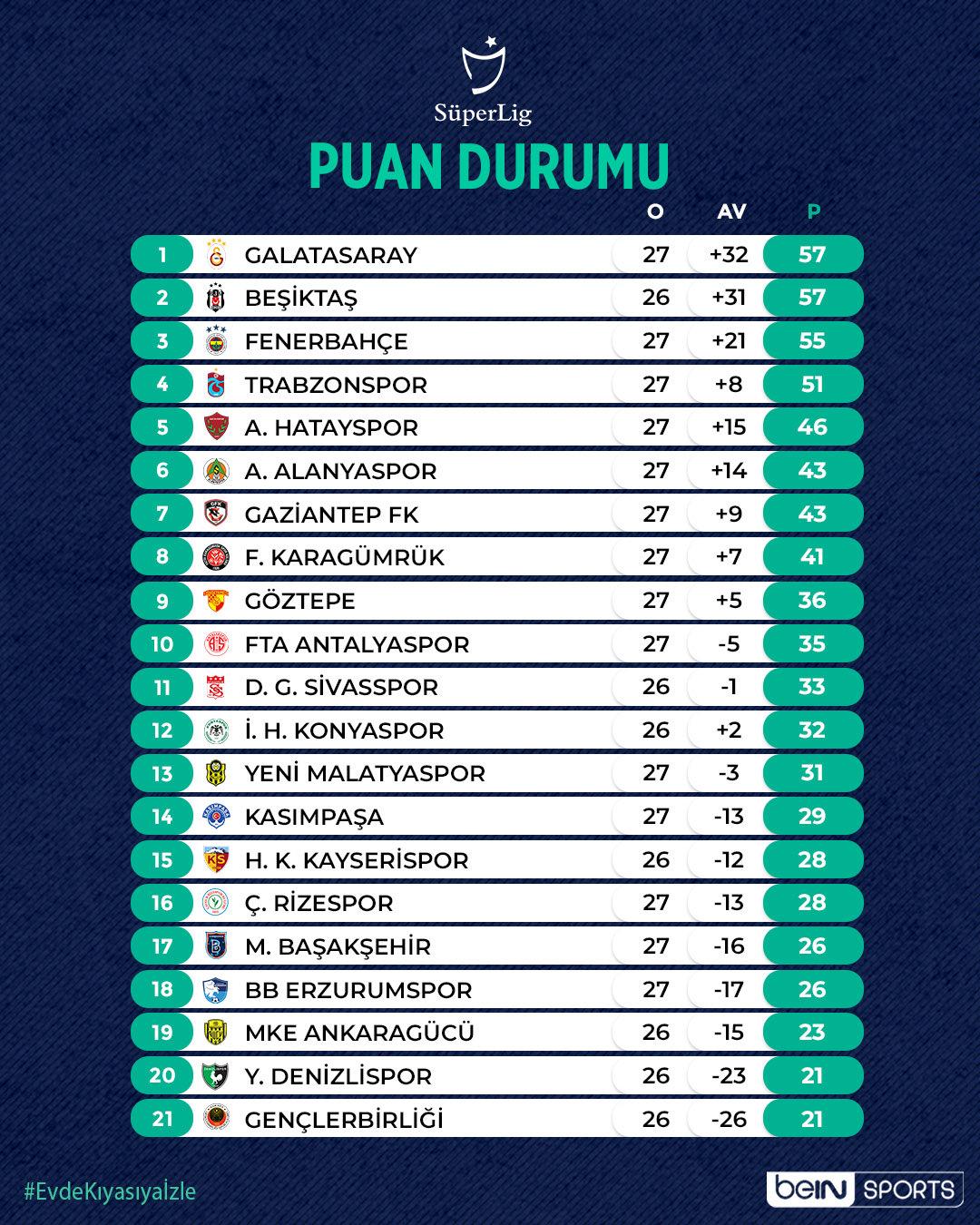 ترتيب الدوري التركي بعد نهاية الجولة 28