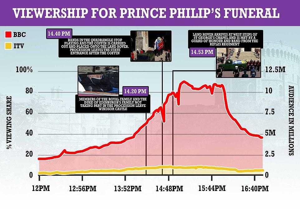 مشاهدات جنازة الامير فيليب