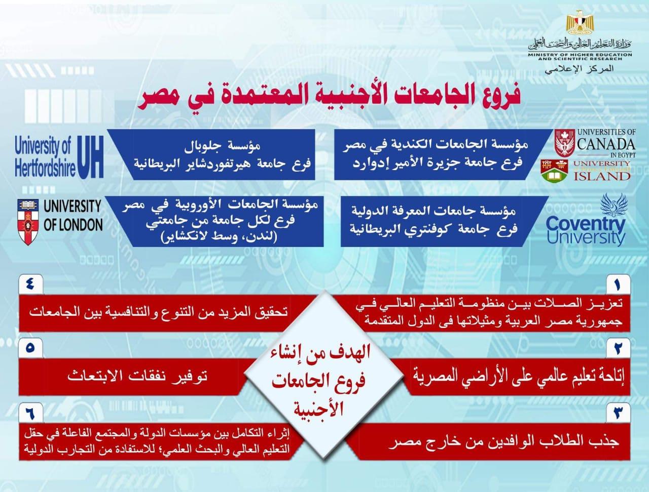 انفوجراف بفروع الجامعات الأجنبية المعتمدة فى مصر