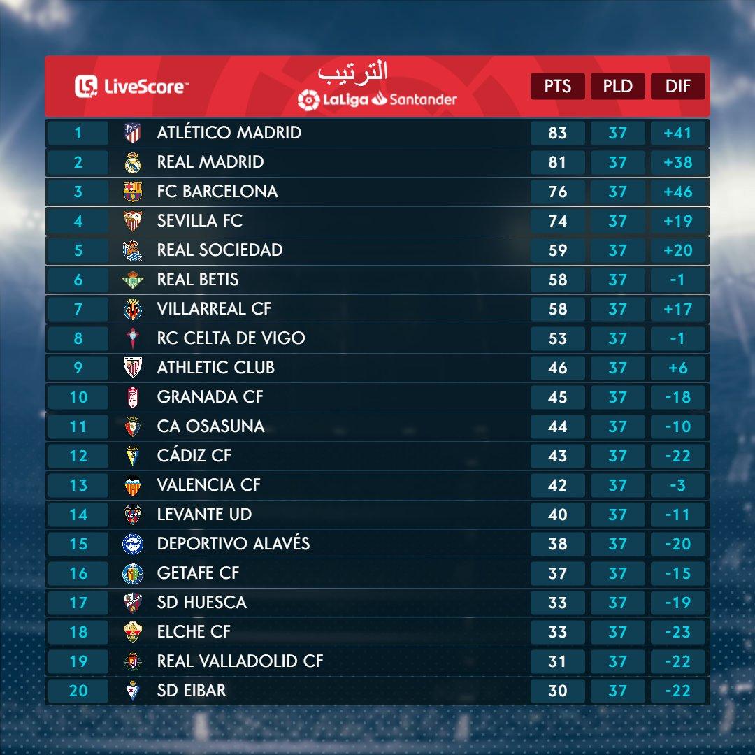 جدول ترتيب الدوري الاسباني بعد انتهاء الجولة 37