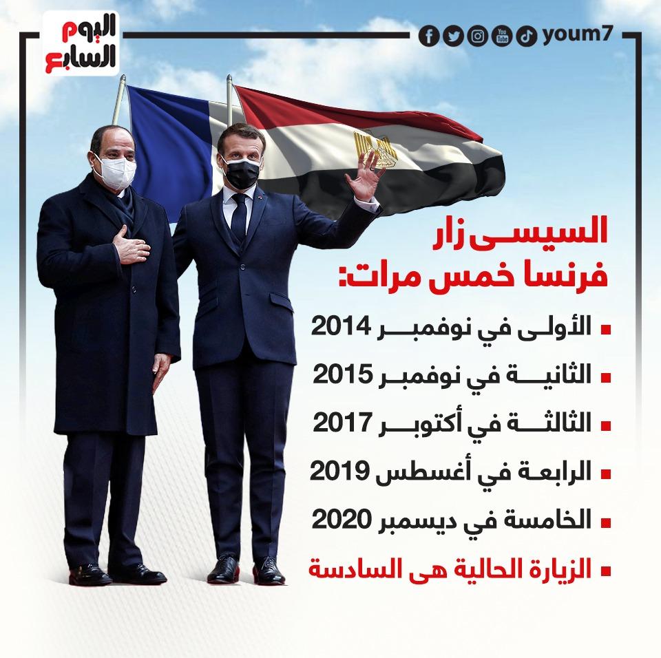 زيارات الرئيس إلى فرنسا