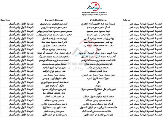 أسماء الطلبة المقبولين بالمدارس اليابانية للعام الدراسى المقبل (84)