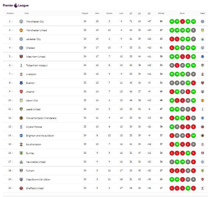 جدول ترتيب الدوري الانجليزي