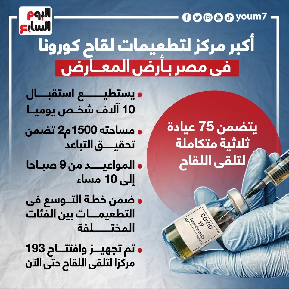 أكبر مركز لتطعيمات لقاح كورونا فى مصر بأرض المعارض
