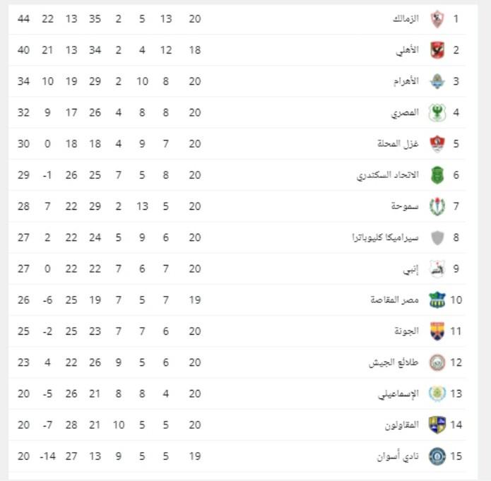 ترتيب الدوري المصري قبل قمة