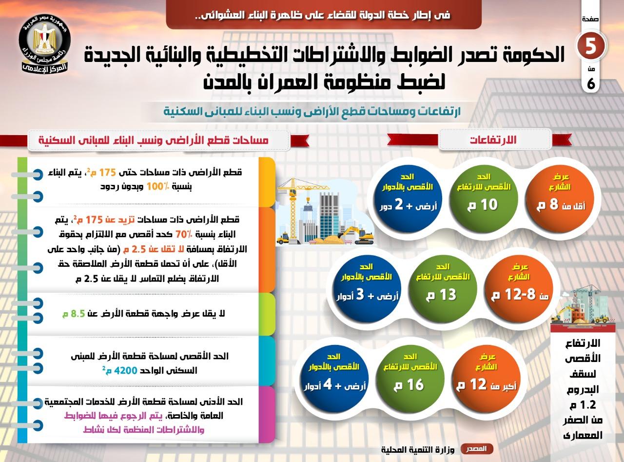 الضوابط والاشتراطات التخطيطية والبنائية الجديدة  (3)